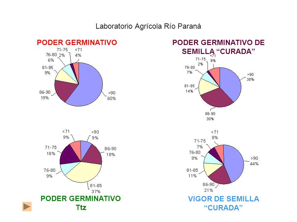 PODER GERMINATIVOPODER GERMINATIVO DE SEMILLA CURADA Laboratorio Agrícola Río Paraná PODER GERMINATIVO Ttz VIGOR DE SEMILLA CURADA