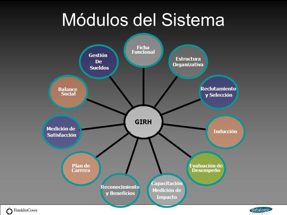 Módulos del Sistema GIRH Ficha Funcional Estructura Organizativa Reclutamiento y Selección Inducción Evaluación de Desempeño Capacitación Medición de