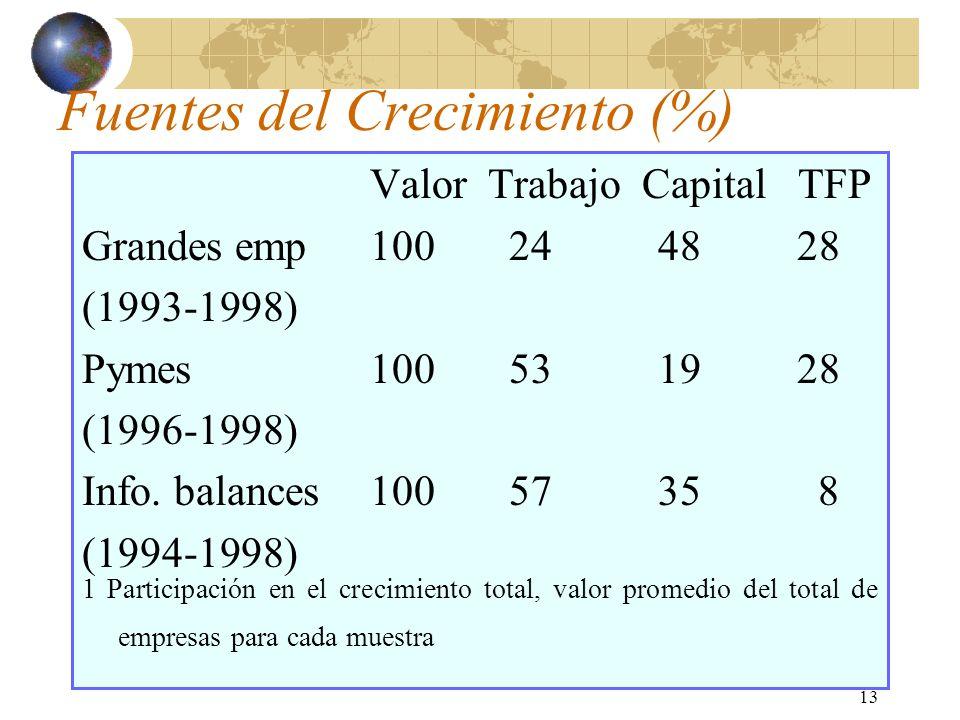 13 Fuentes del Crecimiento (%) Valor Trabajo Capital TFP Grandes emp100 2448 28 (1993-1998) Pymes100 5319 28 (1996-1998) Info.