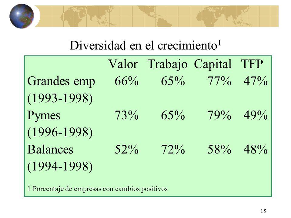 15 Diversidad en el crecimiento 1 Valor Trabajo Capital TFP Grandes emp66% 65% 77% 47% (1993-1998) Pymes 73% 65% 79% 49% (1996-1998) Balances 52% 72% 58% 48% (1994-1998) 1 Porcentaje de empresas con cambios positivos