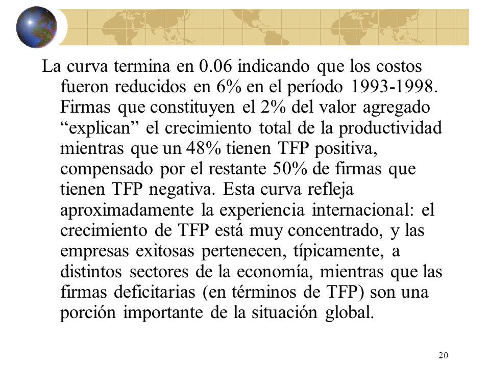 20 La curva termina en 0.06 indicando que los costos fueron reducidos en 6% en el período 1993-1998. Firmas que constituyen el 2% del valor agregado e