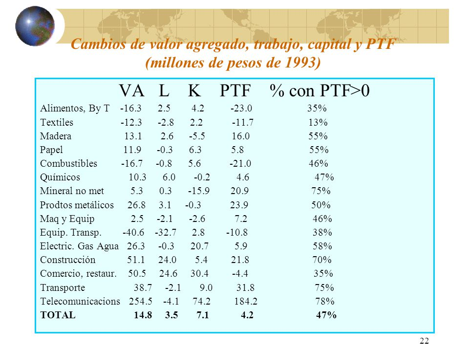 22 Cambios de valor agregado, trabajo, capital y PTF (millones de pesos de 1993) VA L K PTF % con PTF>0 Alimentos, By T -16.3 2.5 4.2 -23.0 35% Textiles -12.3 -2.8 2.2 -11.7 13% Madera 13.1 2.6 -5.5 16.0 55% Papel 11.9 -0.3 6.3 5.8 55% Combustibles -16.7 -0.8 5.6 -21.0 46% Químicos 10.3 6.0 -0.2 4.6 47% Mineral no met 5.3 0.3 -15.9 20.9 75% Prodtos metálicos 26.8 3.1 -0.3 23.9 50% Maq y Equip 2.5 -2.1 -2.6 7.2 46% Equip.