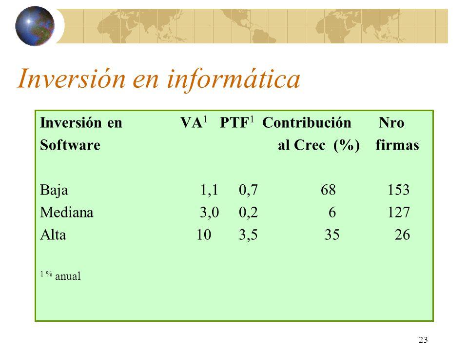 23 Inversión en informática Inversión en VA 1 PTF 1 Contribución Nro Software al Crec (%) firmas Baja 1,1 0,768 153 Mediana 3,0 0,2 6 127 Alta 10 3,5 35 26 1 % anual
