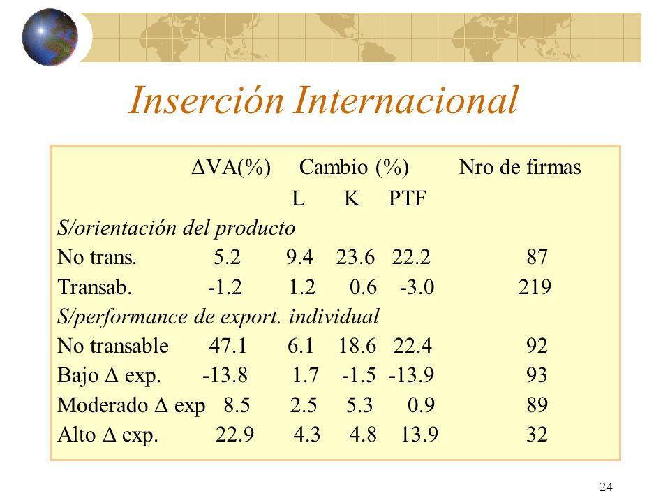 24 Inserción Internacional ΔVA(%) Cambio (%)Nro de firmas L K PTF S/orientación del producto No trans. 5.2 9.4 23.6 22.2 87 Transab. -1.2 1.2 0.6 -3.0
