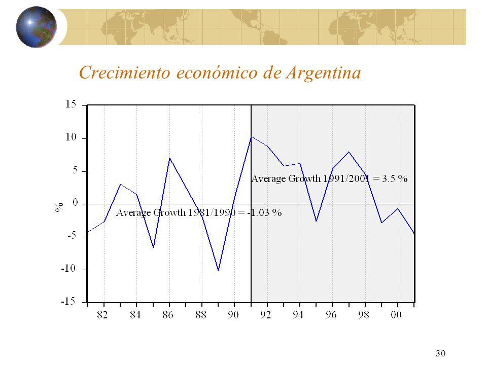 30 Crecimiento económico de Argentina