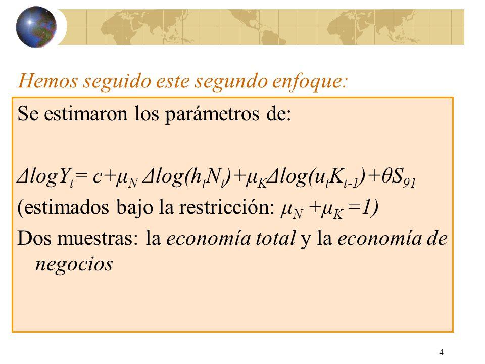 4 Hemos seguido este segundo enfoque: Se estimaron los parámetros de: ΔlogY t = c+μ N Δlog(h t N t )+μ K Δlog(u t K t-1 )+θS 91 (estimados bajo la restricción: μ N +μ K =1) Dos muestras: la economía total y la economía de negocios