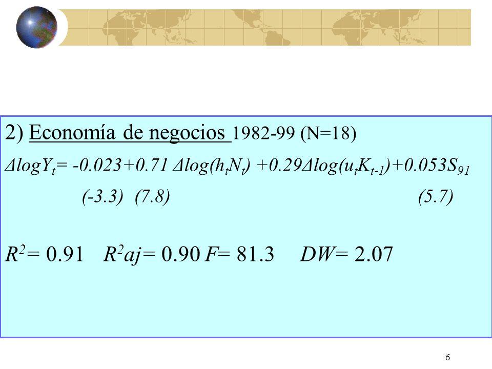 6 2) Economía de negocios 1982-99 (N=18) ΔlogY t = -0.023+0.71 Δlog(h t N t ) +0.29Δlog(u t K t-1 )+0.053S 91 (-3.3) (7.8) (5.7) R 2 = 0.91 R 2 aj= 0.90 F= 81.3DW= 2.07