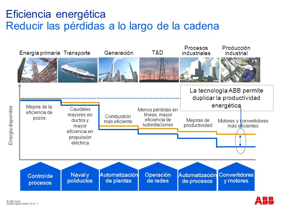 © ABB Group May 30, 2014 | Slide 17 © ABB Group 30 de Mayo de 2014 | Slide 17 Energía primaria Transporte Generación T&D Procesos industriales Producc