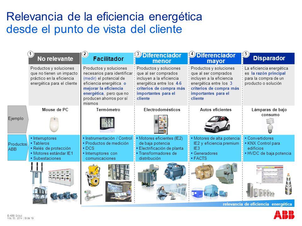 © ABB Group May 30, 2014 | Slide 19 Relevancia de la eficiencia energética desde el punto de vista del cliente No relevanteFacilitador Diferenciador m