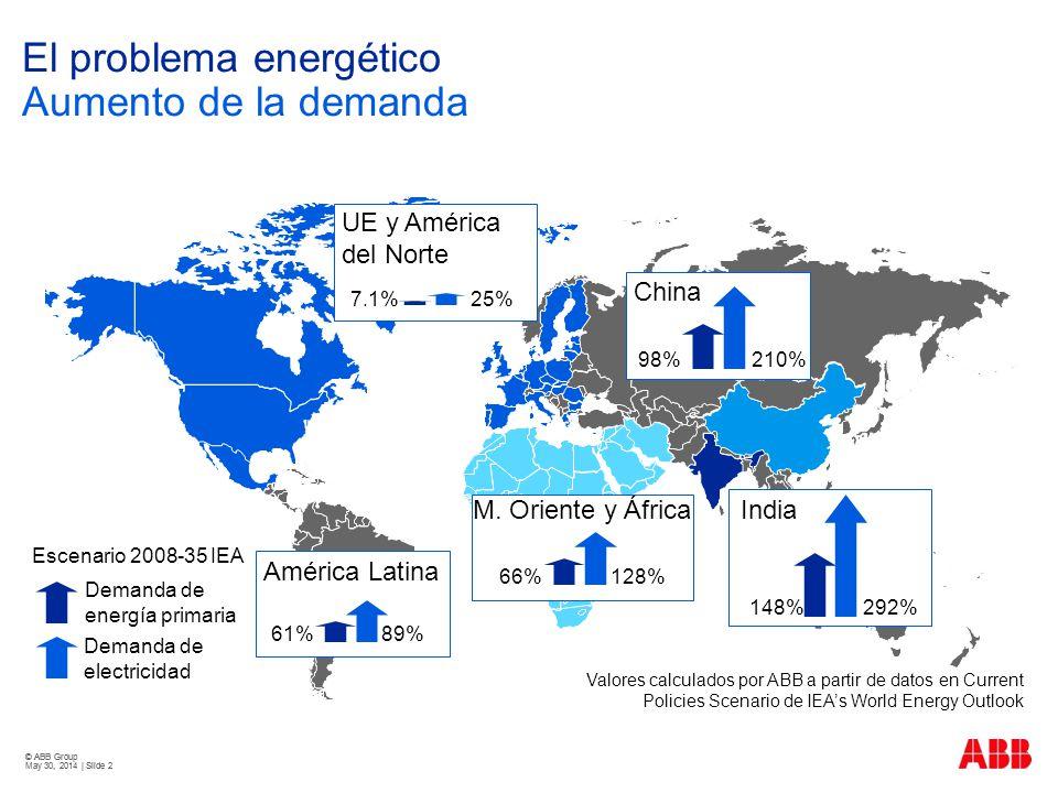 © ABB Group May 30, 2014 | Slide 33 Pero... La energía más verde es la energía que no se consume