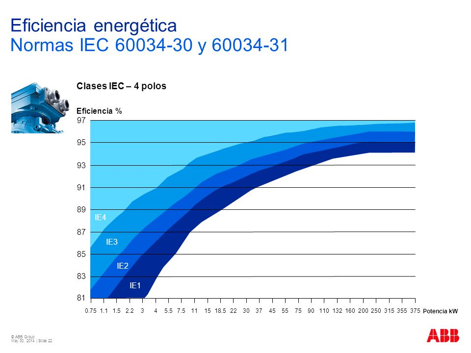 © ABB Group May 30, 2014 | Slide 22 Clases IEC – 4 polos Potencia kW 0.751.11.52.2345.5 7.5111518.522 3037 45 557590110132160200250315355375 81 83 85