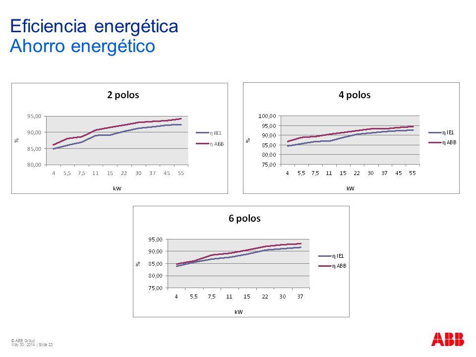 © ABB Group May 30, 2014 | Slide 23 Eficiencia energética Ahorro energético