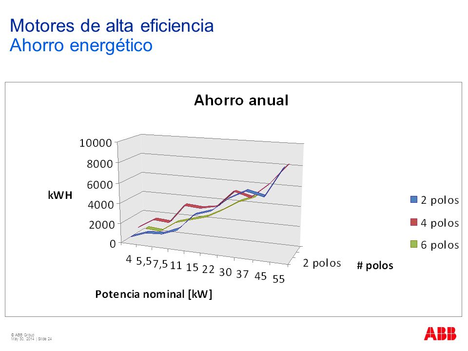 © ABB Group May 30, 2014 | Slide 24 Motores de alta eficiencia Ahorro energético