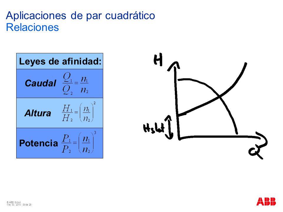 © ABB Group May 30, 2014 | Slide 25 Aplicaciones de par cuadrático Relaciones Potencia Caudal Altura Leyes de afinidad:
