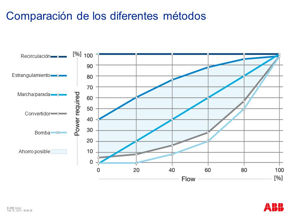 © ABB Group May 30, 2014 | Slide 26 Comparación de los diferentes métodos Recirculación Estrangulamiento Marcha/parada Convertidor Bomba Ahorro posibl