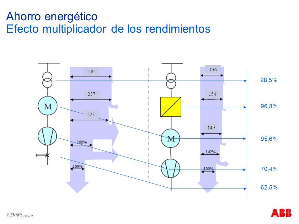© ABB Group May 30, 2014 | Slide 27 Ahorro energético Efecto multiplicador de los rendimientos 98,5% 96,8% 95,6% 70,4% 62,5% 240 227 237 156 154 149