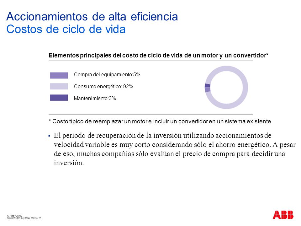 © ABB Group May 30, 2014 | Slide 28 © ABB Group 30 de Mayo de 2014 | Slide 28 Accionamientos de alta eficiencia Costos de ciclo de vida El período de