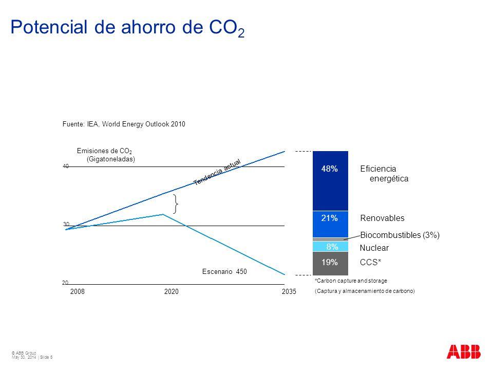 © ABB Group May 30, 2014 | Slide 5 Potencial de ahorro de CO 2 200820352020 Emisiones de CO 2 (Gigatoneladas) 40 30 20 48% 21% 8% 19% Eficiencia energ