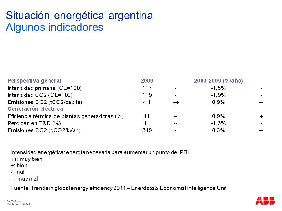 © ABB Group May 30, 2014 | Slide 6 Situación energética argentina Algunos indicadores Intensidad energética: energía necesaria para aumentar un punto del PBI ++: muy bien +: bien -: mal --: muy mal Fuente: Trends in global energy efficiency 2011 – Enerdata & Economist Intelligence Unit