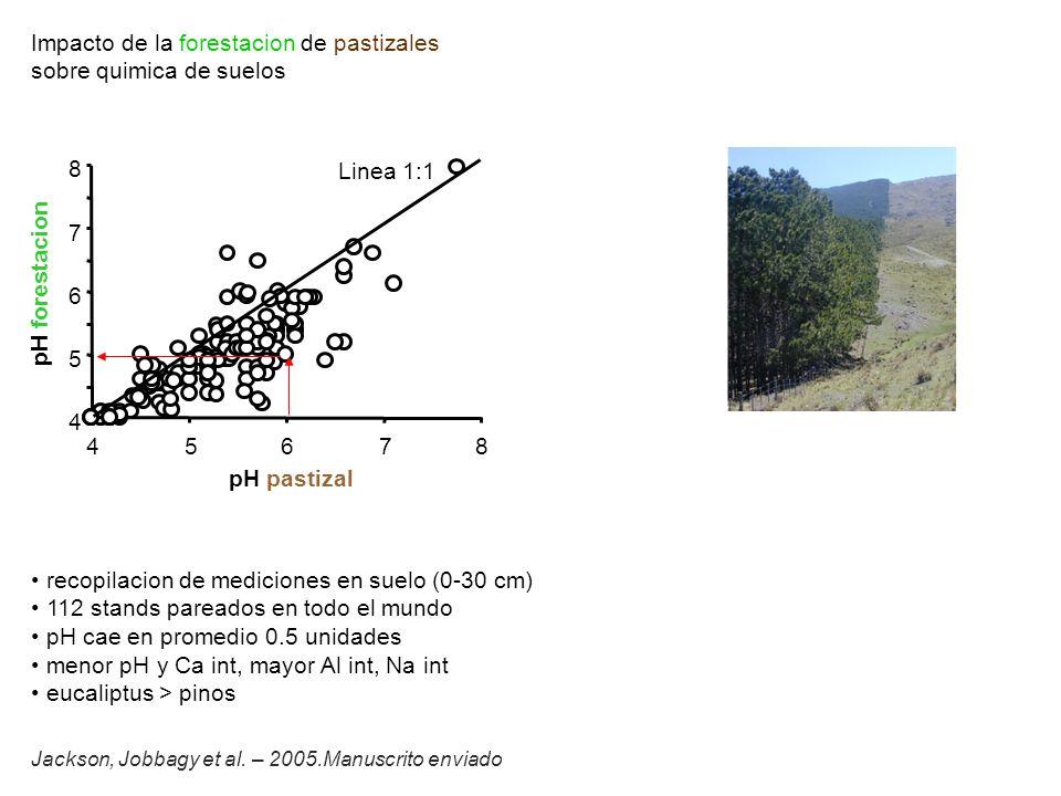 C (prod primaria) H2O (transpiracion) precipitacion = vapor + liquido { transpiracion intercepcion evaporacion suelo drenaje escorrentia { { agua a la atmosfera agua a rios y acuiferos { forestacion