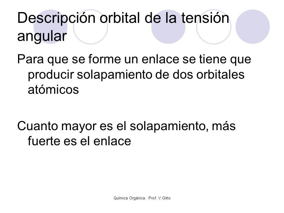 Química Orgánica. Prof. V.Gitto Descripción orbital de la tensión angular Para que se forme un enlace se tiene que producir solapamiento de dos orbita