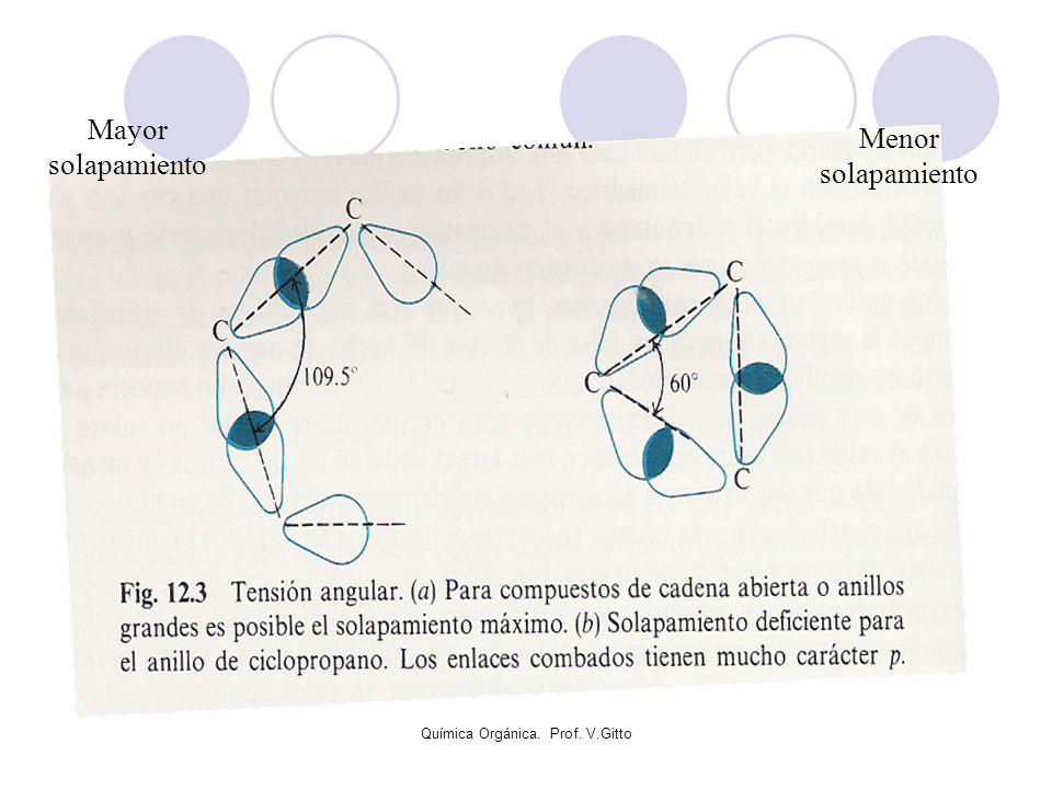 Química Orgánica. Prof. V.Gitto Menor solapamiento Mayor solapamiento