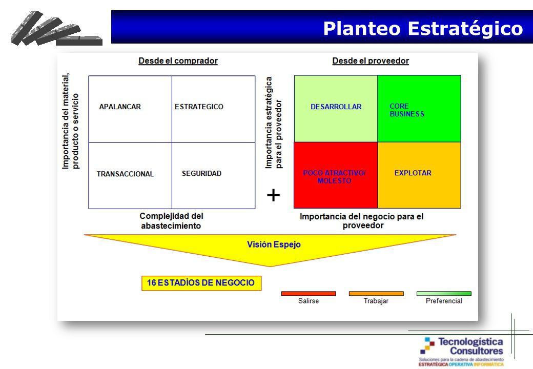 Planteo Estratégico
