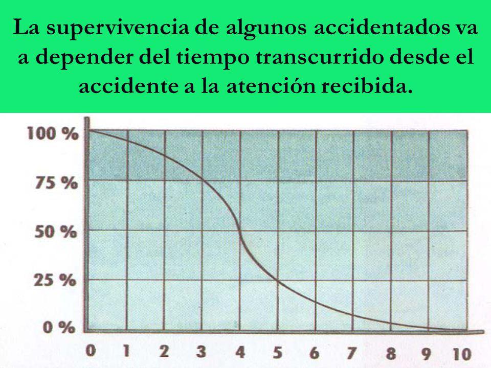 La supervivencia de algunos accidentados va a depender del tiempo transcurrido desde el accidente a la atención recibida.