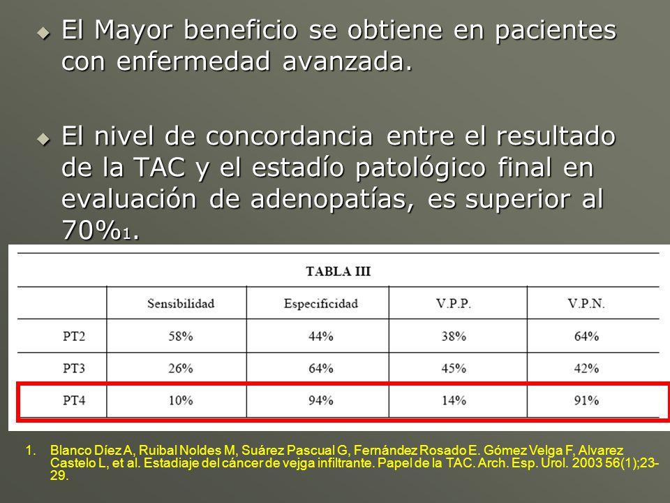 El Mayor beneficio se obtiene en pacientes con enfermedad avanzada. El Mayor beneficio se obtiene en pacientes con enfermedad avanzada. El nivel de co