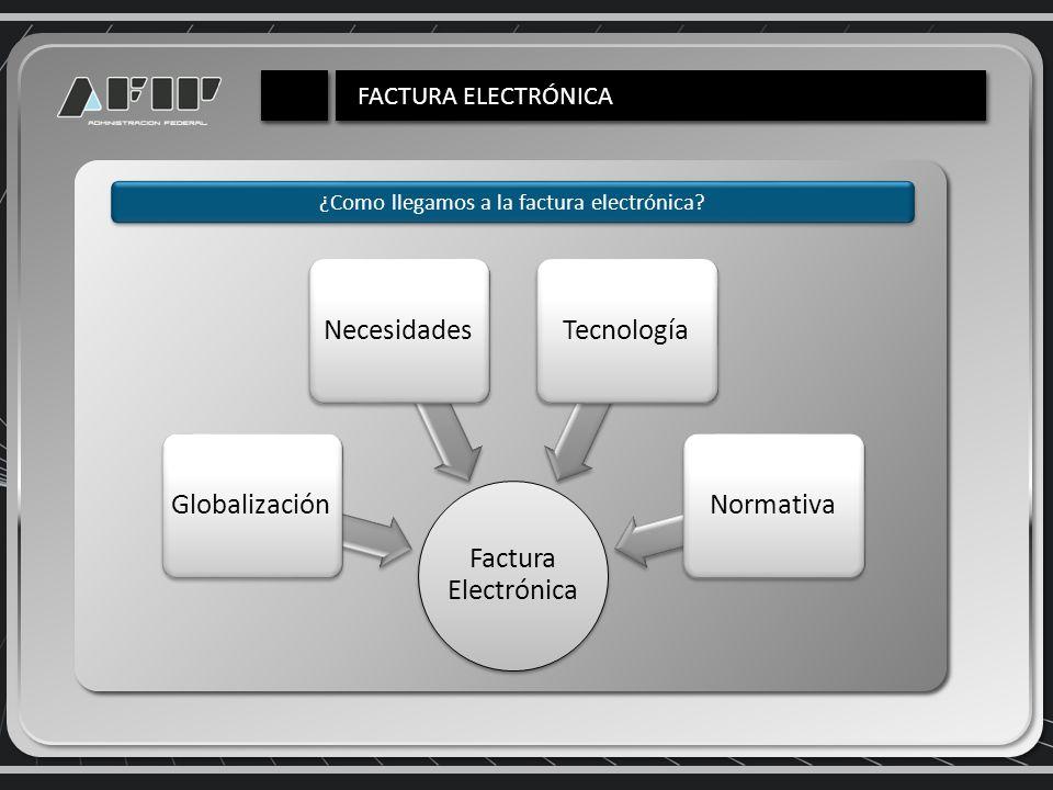 Ventajas de su implementación Automatización en la emisión y recepción de documentos.