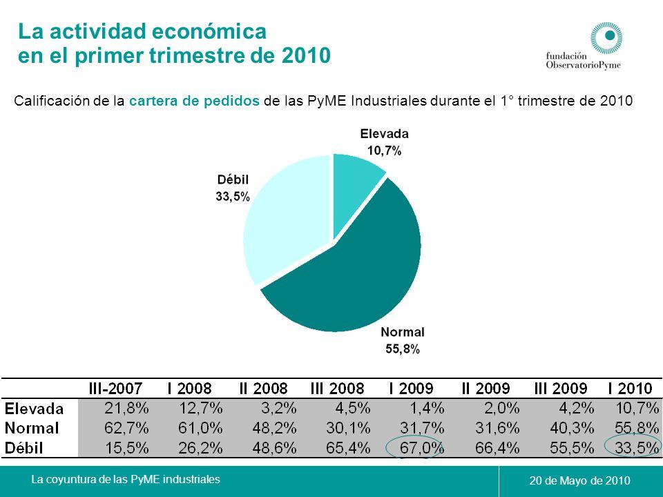 La coyuntura de las PyME industriales 20 de Mayo de 2010 Calificación de la cartera de pedidos de las PyME Industriales durante el 1° trimestre de 201