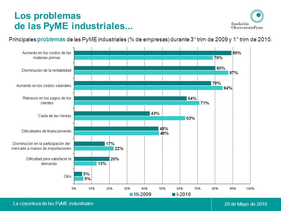 La coyuntura de las PyME industriales 20 de Mayo de 2010 Los problemas de las PyME industriales... Principales problemas de las PyME industriales (% d