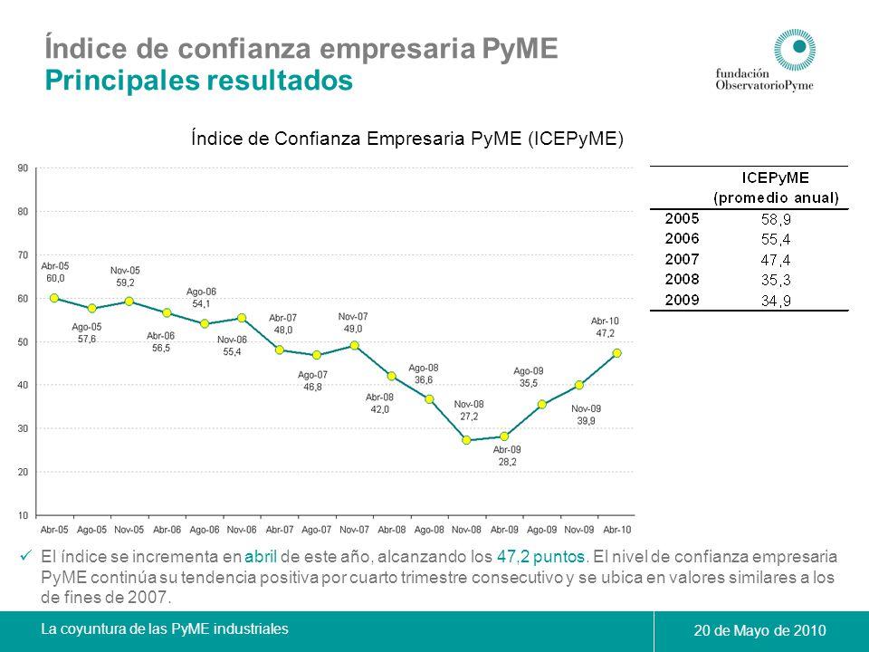 La coyuntura de las PyME industriales 20 de Mayo de 2010 Índice de confianza empresaria PyME Principales resultados Condiciones actuales y expectativas futuras En abril se observan subas tanto en el subíndice de condiciones actuales como en el de expectativas futuras, aunque este último muestra una evolución más moderada.