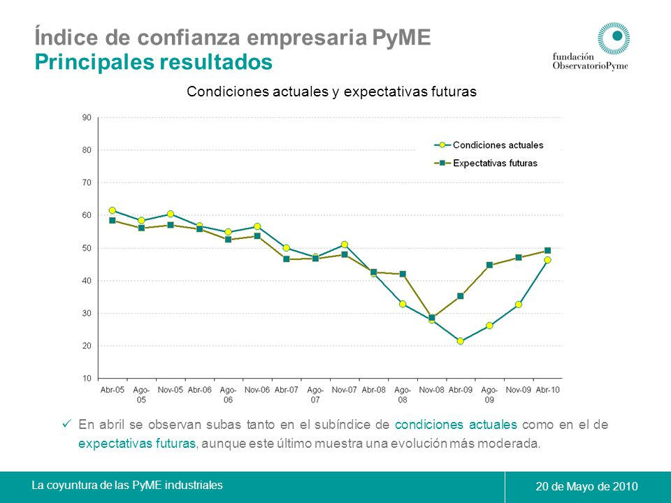 La coyuntura de las PyME industriales 20 de Mayo de 2010 Índice de confianza empresaria PyME Principales resultados Condiciones actuales y expectativa