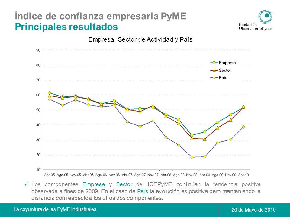 La coyuntura de las PyME industriales 20 de Mayo de 2010 Empresa, Sector de Actividad y País Los componentes Empresa y Sector del ICEPyME continúan la