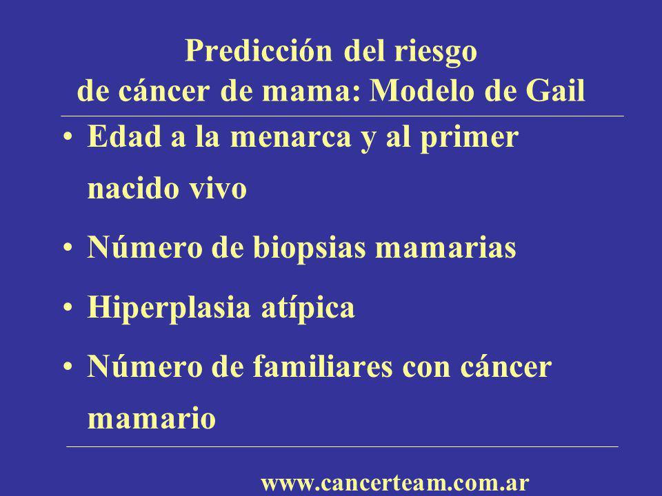 Predicción del riesgo de cáncer de mama: Modelo de Gail Edad a la menarca y al primer nacido vivo Número de biopsias mamarias Hiperplasia atípica Núme