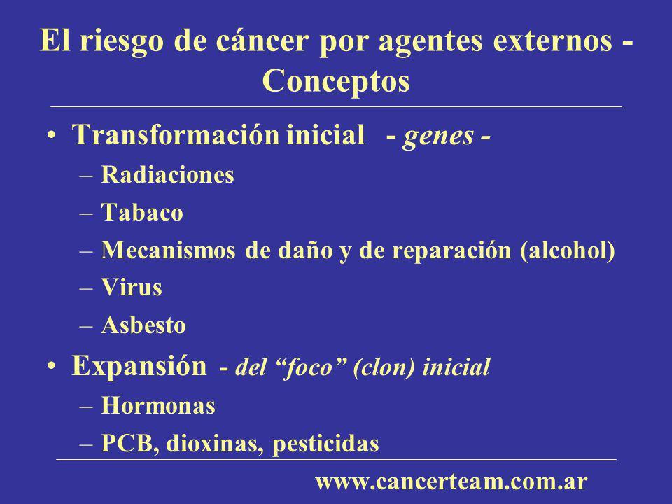El riesgo de cáncer por agentes externos - Conceptos Transformación inicial - genes - –Radiaciones –Tabaco –Mecanismos de daño y de reparación (alcoho