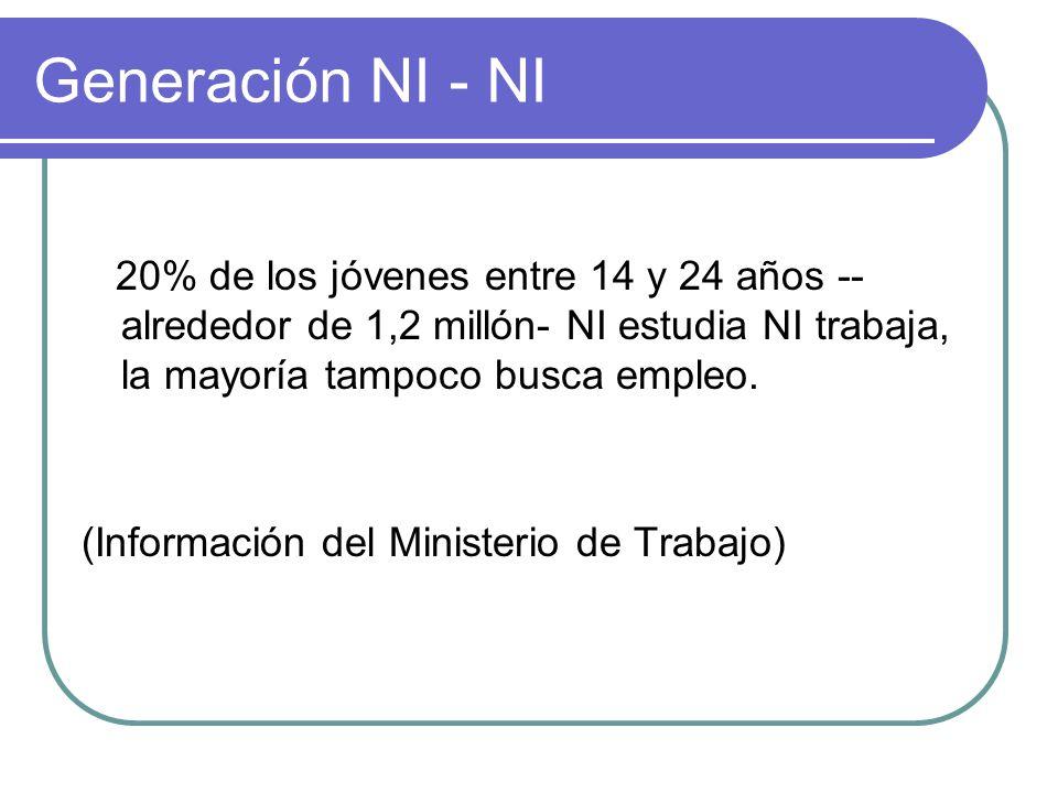 Generación NI - NI 20% de los jóvenes entre 14 y 24 años -- alrededor de 1,2 millón- NI estudia NI trabaja, la mayoría tampoco busca empleo. (Informac