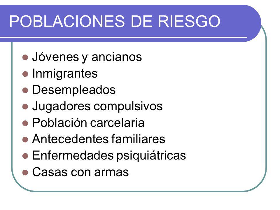 POBLACIONES DE RIESGO Jóvenes y ancianos Inmigrantes Desempleados Jugadores compulsivos Población carcelaria Antecedentes familiares Enfermedades psiq