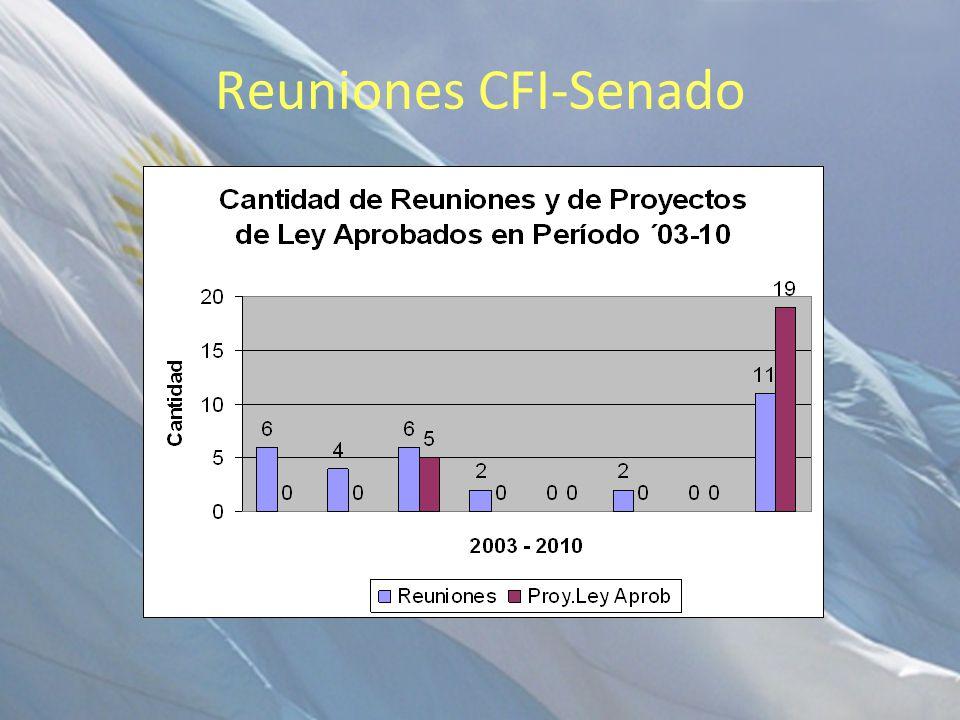Reuniones CFI-Senado