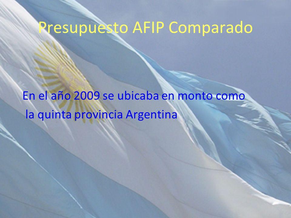 Presupuesto AFIP Comparado En el año 2009 se ubicaba en monto como la quinta provincia Argentina