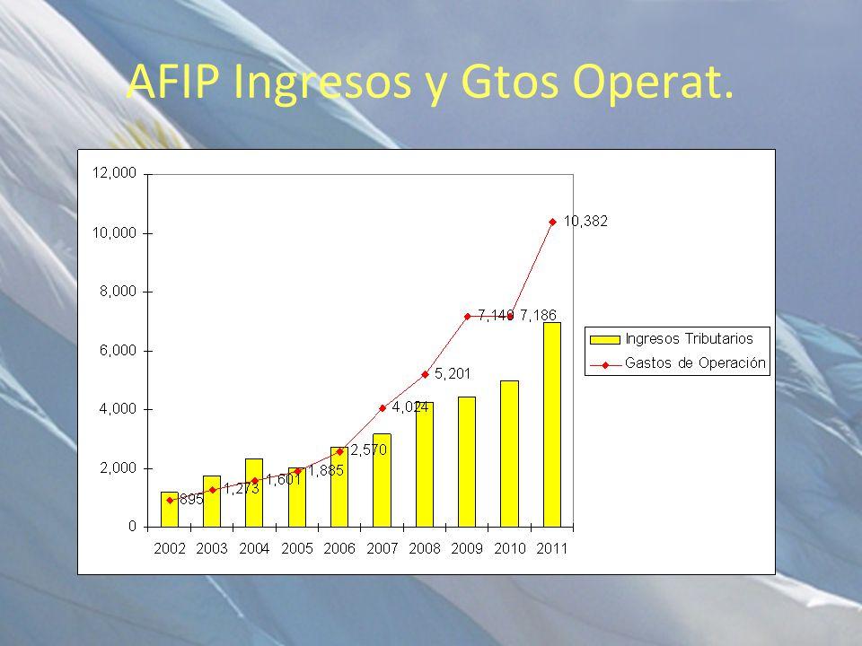 AFIP Ingresos y Gtos Operat.