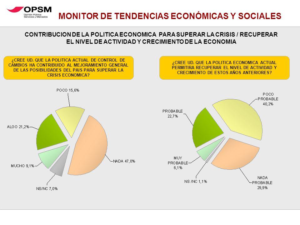 MONITOR DE TENDENCIAS ECONÓMICAS Y SOCIALES ¿CREE UD. QUE LA POLITICA ACTUAL DE CONTROL DE CAMBIOS HA CONTRIBUIDO AL MEJORAMIENTO GENERAL DE LAS POSIB