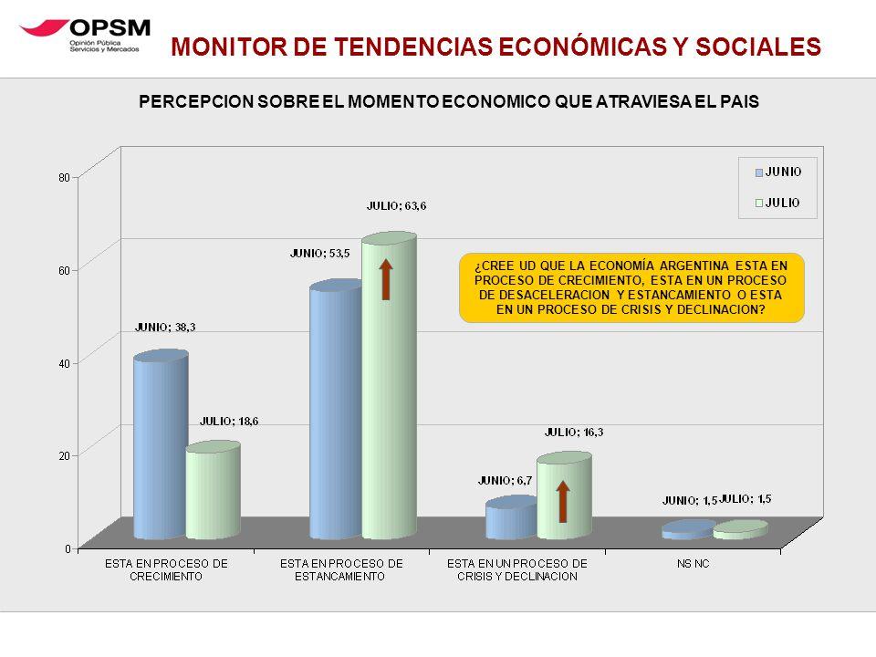 MONITOR DE TENDENCIAS ECONÓMICAS Y SOCIALES ¿CREE UD QUE LA ECONOMÍA ARGENTINA ESTA EN PROCESO DE CRECIMIENTO, ESTA EN UN PROCESO DE DESACELERACION Y