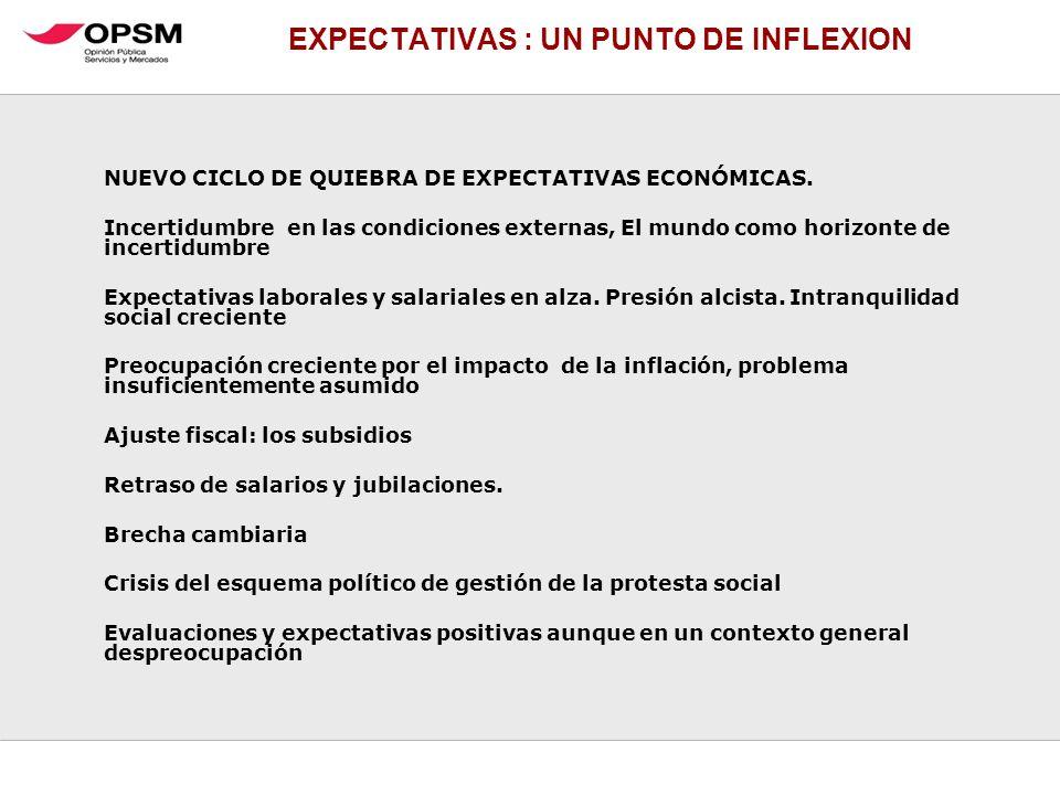 EXPECTATIVAS : UN PUNTO DE INFLEXION NUEVO CICLO DE QUIEBRA DE EXPECTATIVAS ECONÓMICAS. Incertidumbre en las condiciones externas, El mundo como horiz