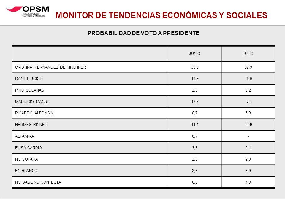 MONITOR DE TENDENCIAS ECONÓMICAS Y SOCIALES PROBABILIDAD DE VOTO A PRESIDENTE JUNIOJULIO CRISTINA FERNANDEZ DE KIRCHNER33,332,9 DANIEL SCIOLI18,916,0