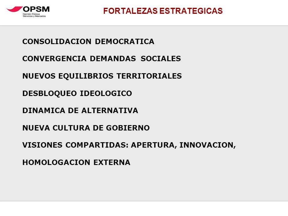 FORTALEZAS ESTRATEGICAS CONSOLIDACION DEMOCRATICA CONVERGENCIA DEMANDAS SOCIALES NUEVOS EQUILIBRIOS TERRITORIALES DESBLOQUEO IDEOLOGICO DINAMICA DE AL