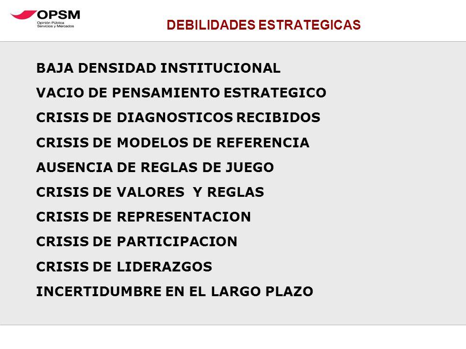 DEBILIDADES ESTRATEGICAS BAJA DENSIDAD INSTITUCIONAL VACIO DE PENSAMIENTO ESTRATEGICO CRISIS DE DIAGNOSTICOS RECIBIDOS CRISIS DE MODELOS DE REFERENCIA