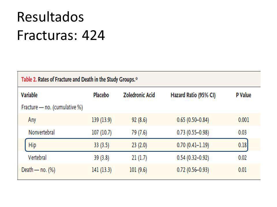 Resultados Fracturas: 424