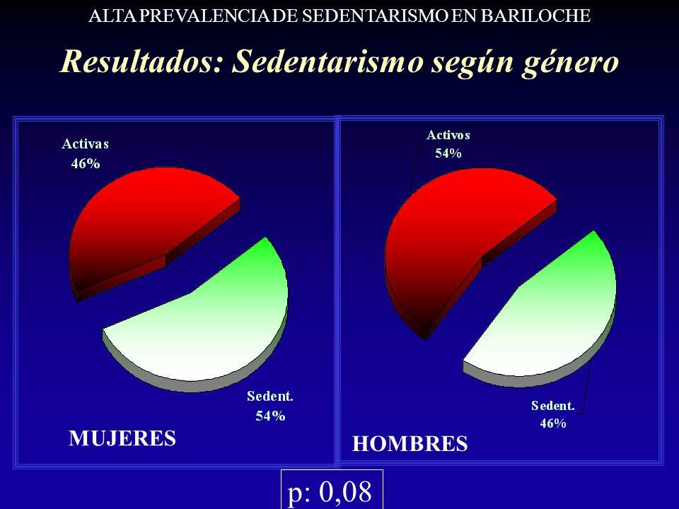 MUJERES HOMBRES ALTA PREVALENCIA DE SEDENTARISMO EN BARILOCHE Resultados: Sedentarismo según género p: 0,08